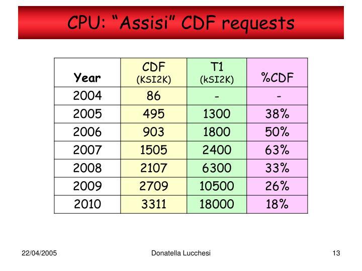"""CPU: """"Assisi"""" CDF requests"""