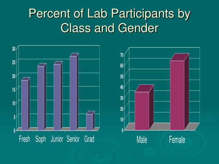 Percent of Lab Participants by Class and Gender