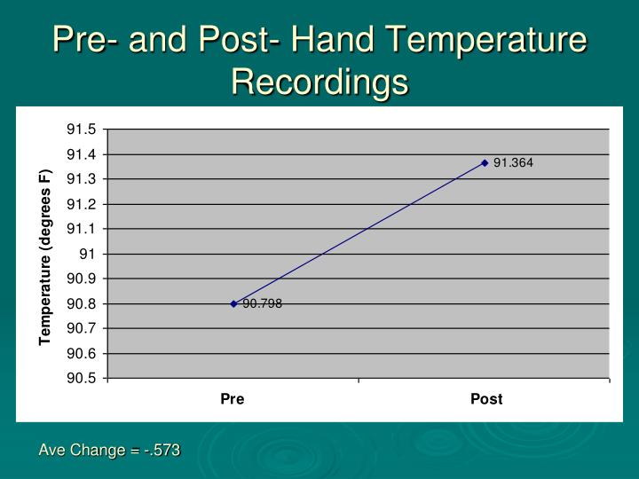 Pre- and Post- Hand Temperature Recordings