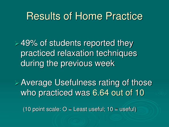 Average Usefulness rating of those who practiced was
