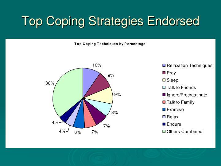 Top Coping Strategies Endorsed