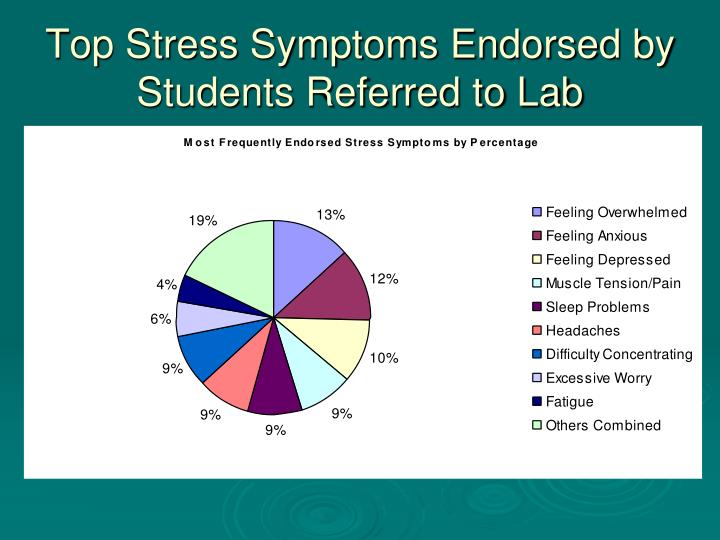 Top Stress Symptoms Endorsed by Students Referred to Lab