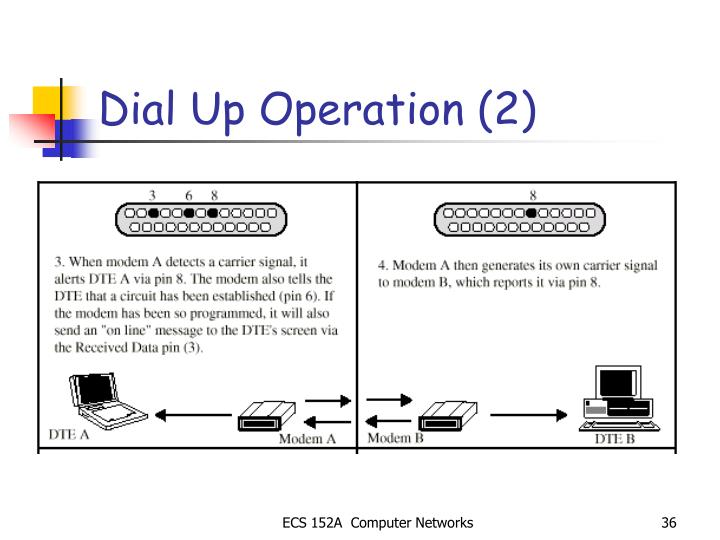Dial Up Operation (2)