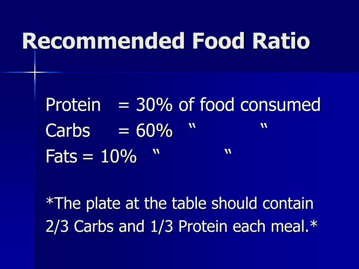 Recommended Food Ratio
