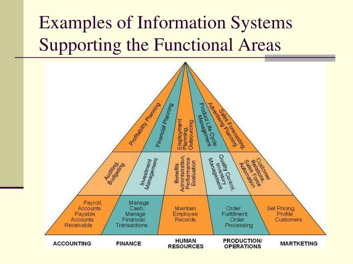 Examples of Information Systems Supporting the Functional Areas