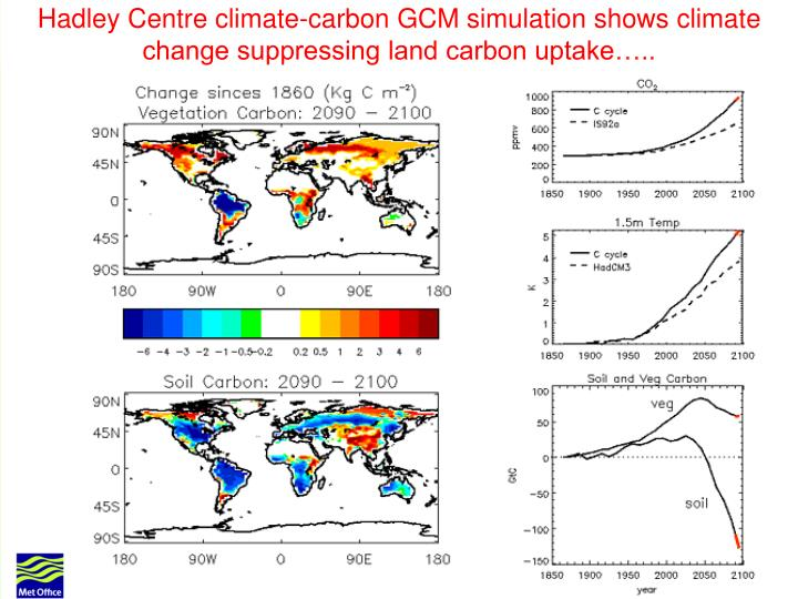 Hadley Centre climate-carbon GCM simulation shows climate change suppressing land carbon uptake…..