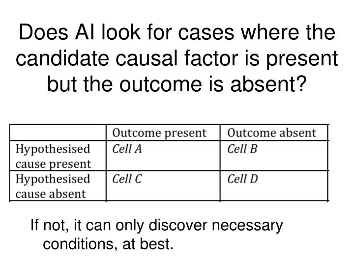 Does AI look for cases where the candidate causal factor is present but the outcome is absent?