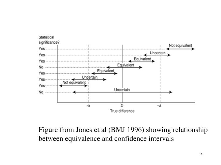 Figure from Jones et al (BMJ 1996) showing relationship