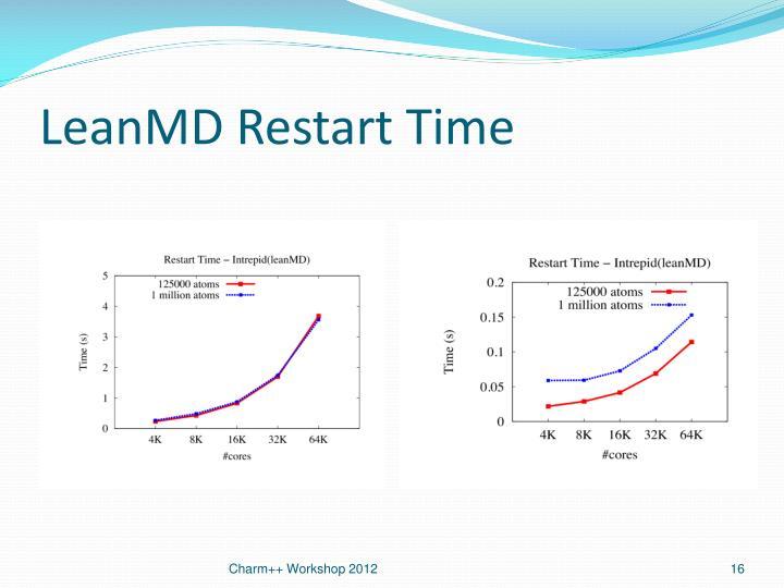 LeanMD Restart Time