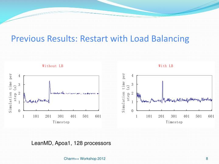 Previous Results: Restart with Load Balancing