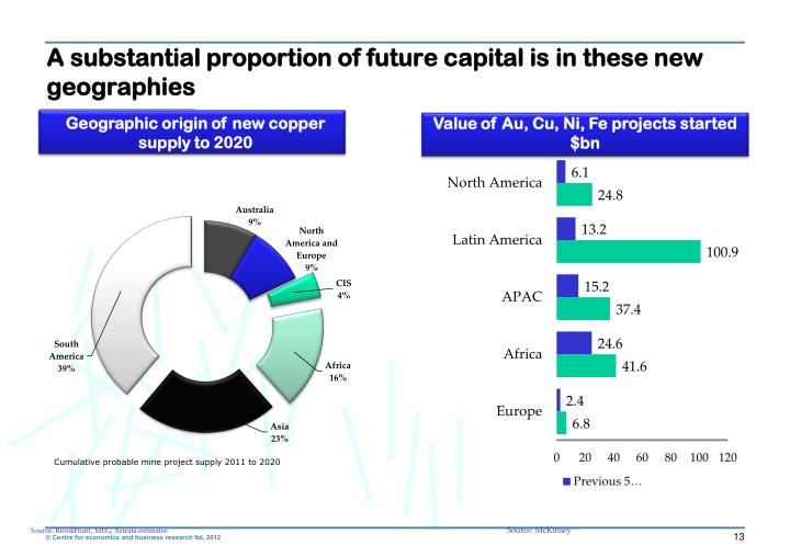 A substantial proportion of future capital is in these new geographies