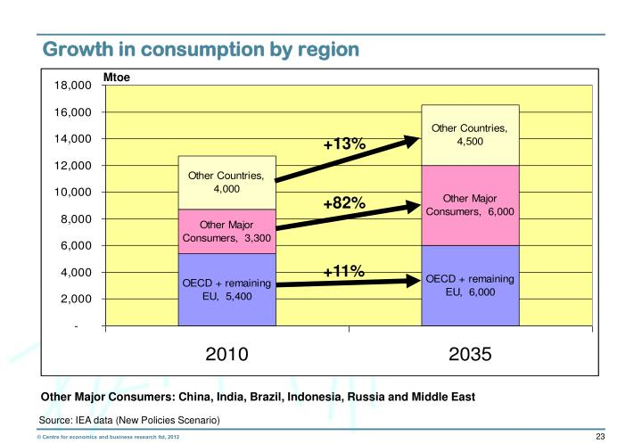 Growth in consumption by region