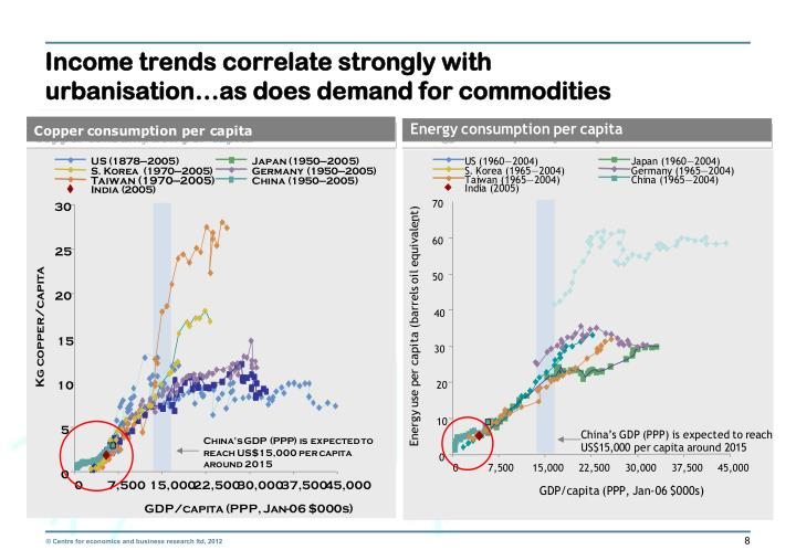 Income trends correlate strongly with urbanisation…as does demand for commodities