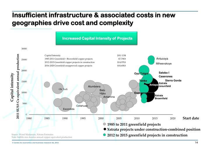 Insufficient infrastructure &