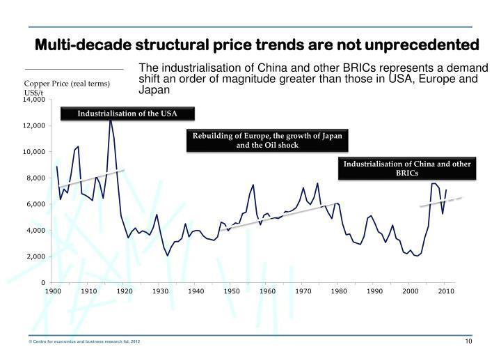 Multi-decade structural price trends are not unprecedented