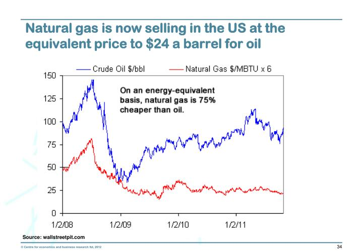 Natural gas is now selling in the US at the equivalent price to $