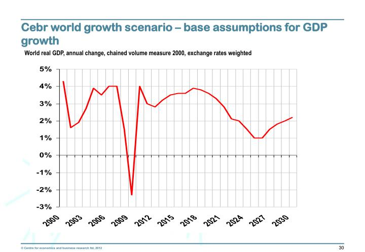 Cebr world growth scenario – base assumptions for GDP growth