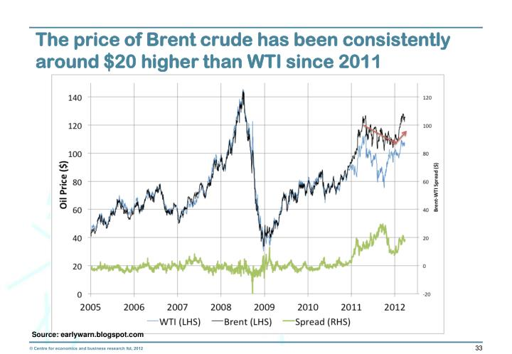 The price of Brent crude has been consistently around $20 higher than WTI since 2011