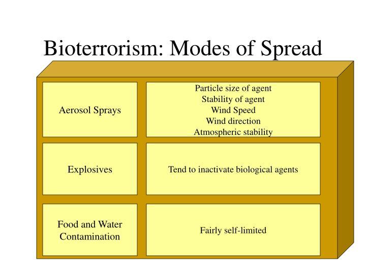 Bioterrorism: Modes of Spread