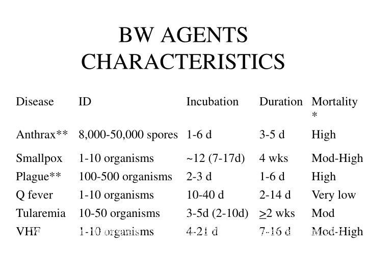 BW AGENTS CHARACTERISTICS