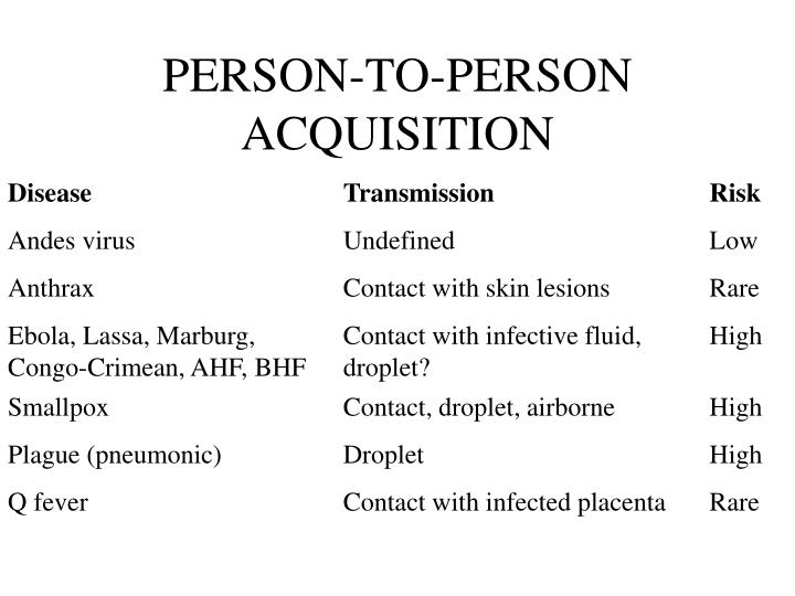 PERSON-TO-PERSON ACQUISITION