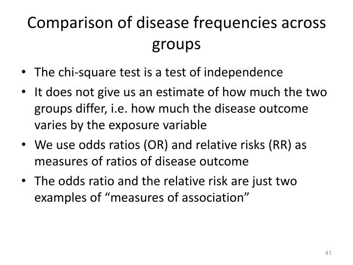 Comparison of disease frequencies across groups