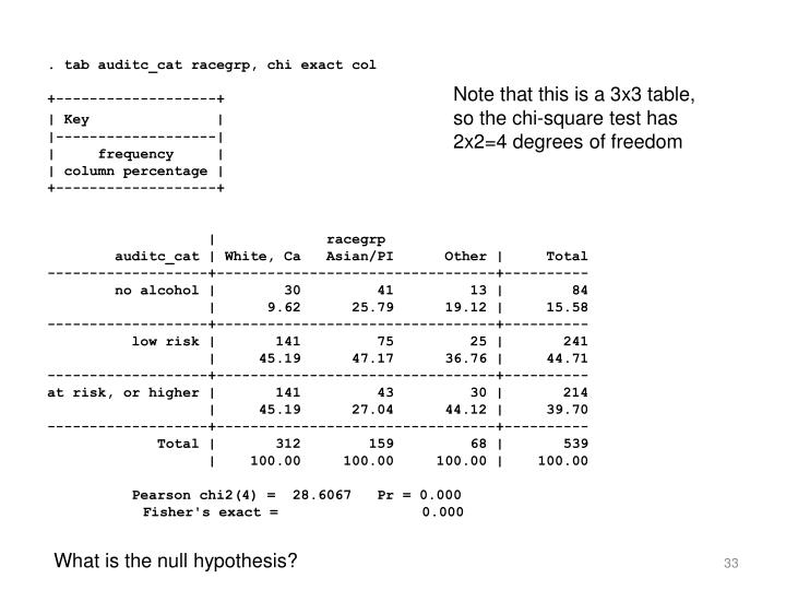 Note that this is a 3x3 table, so the chi-square test has 2x2=4 degrees of freedom