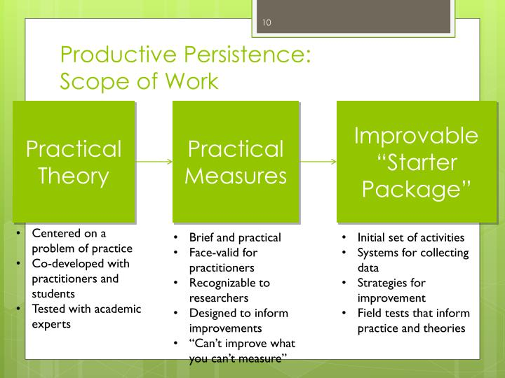 Productive Persistence: