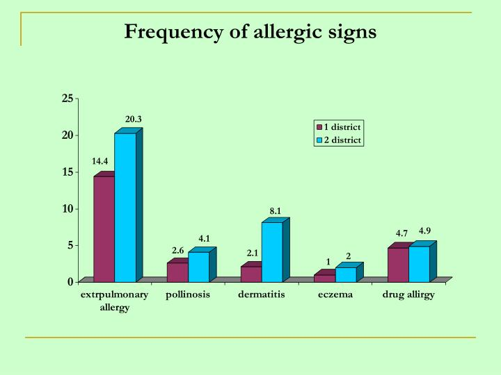 Frequency of allergic signs