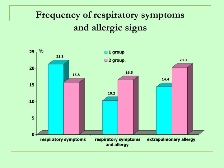 Frequency of respiratory symptoms