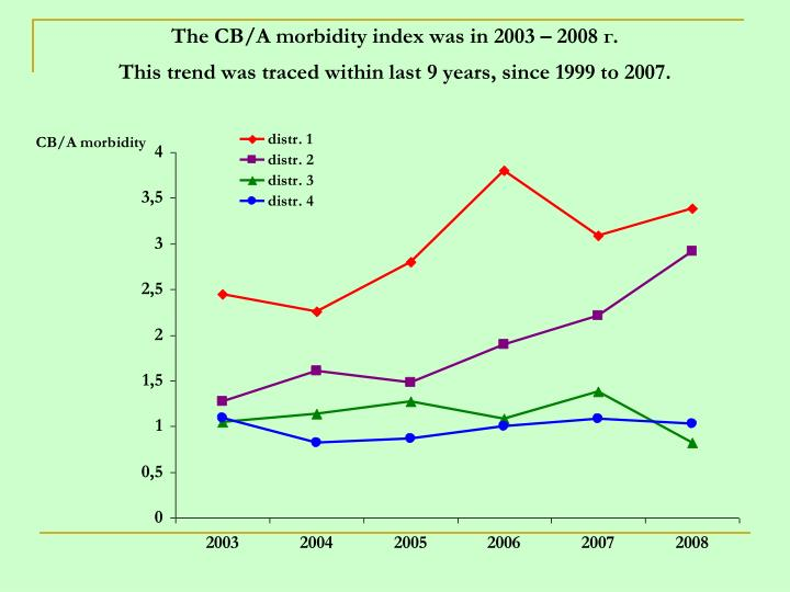 The CB/A morbidity index was in