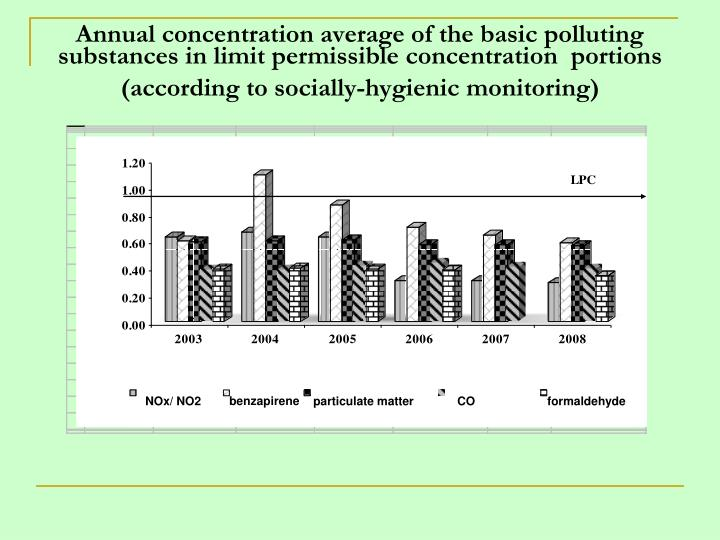 Annual concentration average of the basic polluting substances in