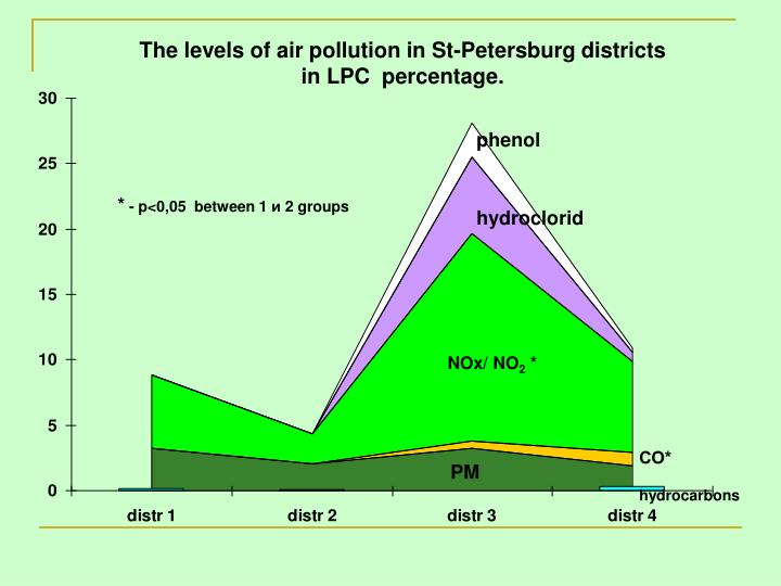 The levels of air pollution in St-Petersburg districts
