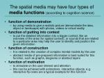 the spatial media may have four types of media functions according to cognition science