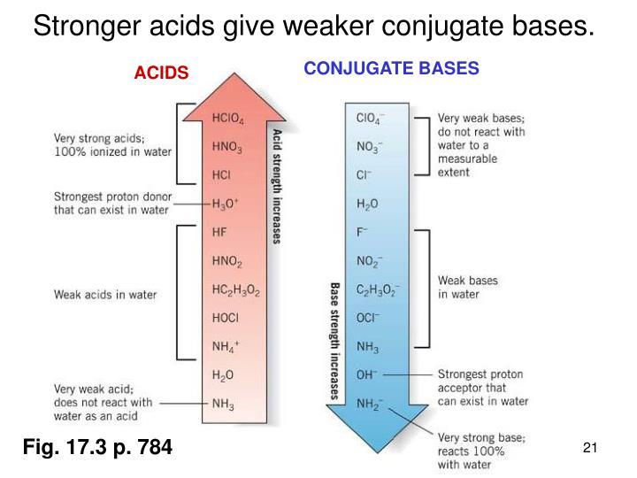Stronger acids give weaker conjugate bases.