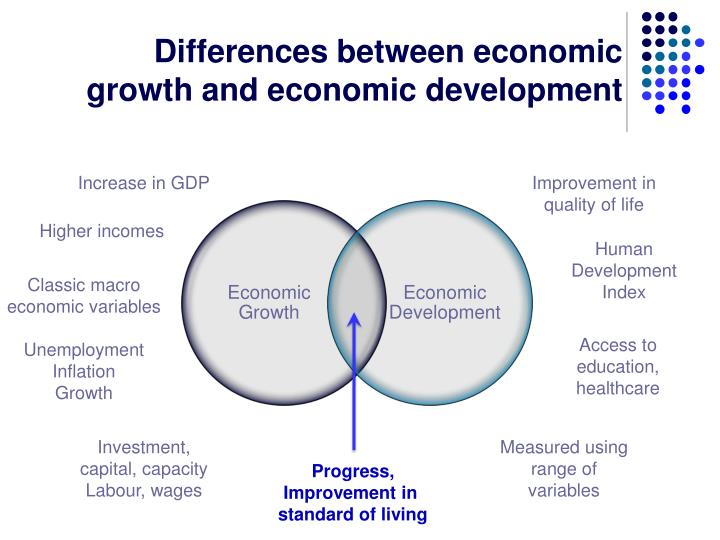 Difference Between Economic Growth and Development