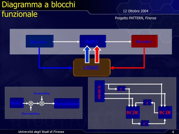 Diagramma a blocchi funzionale