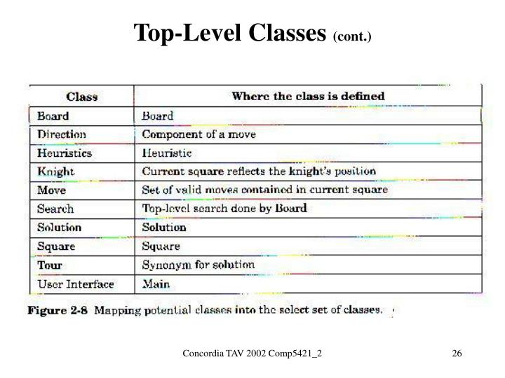 Top-Level Classes