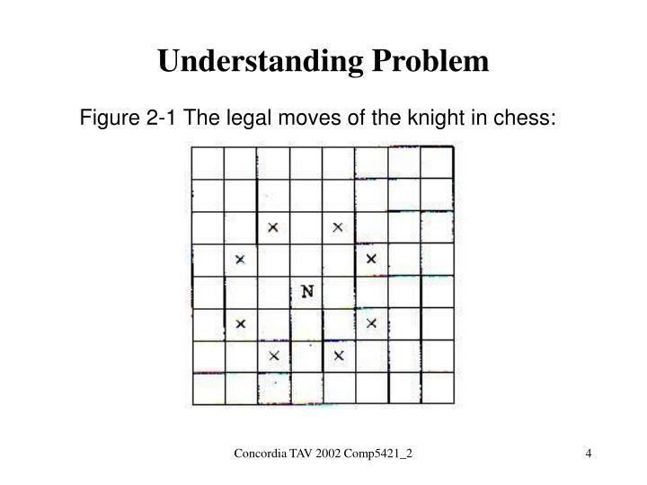 Understanding Problem