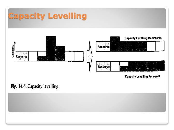 Capacity Levelling