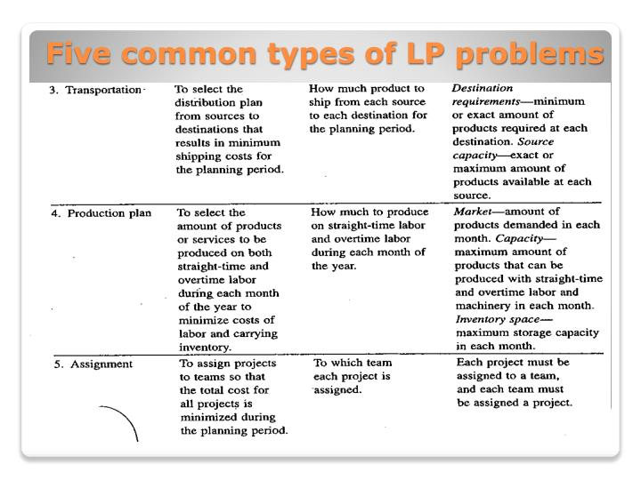 Five common types of LP problems