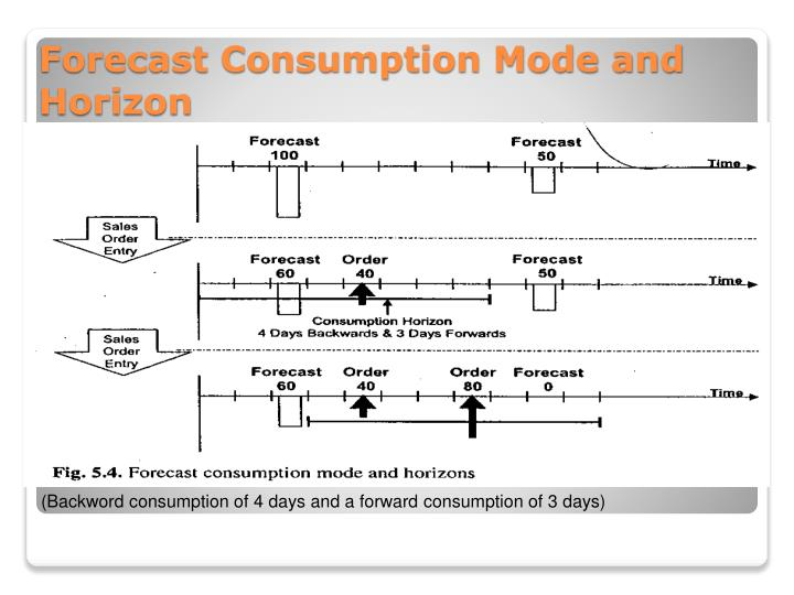Forecast Consumption Mode and Horizon