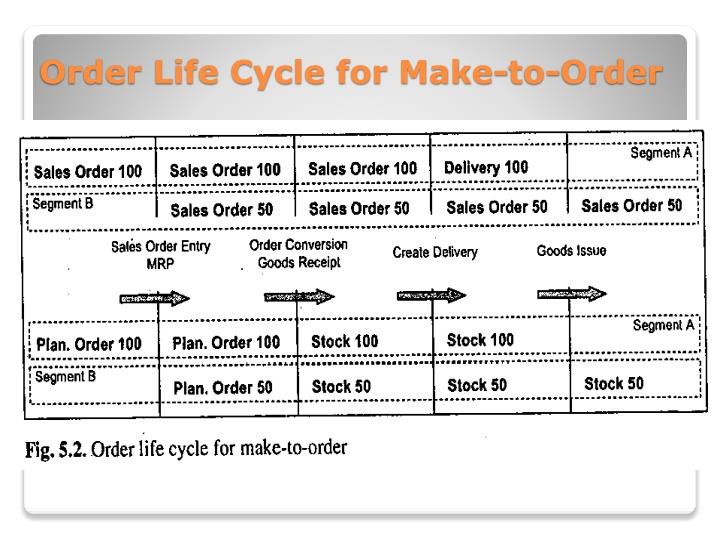 Order Life Cycle for Make-to-Order