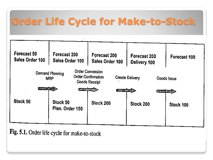 Order Life Cycle for Make-to-Stock