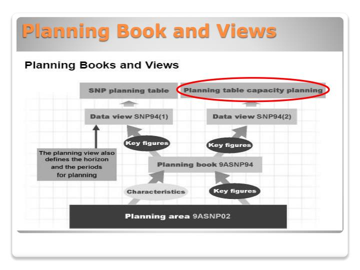 Planning Book and Views