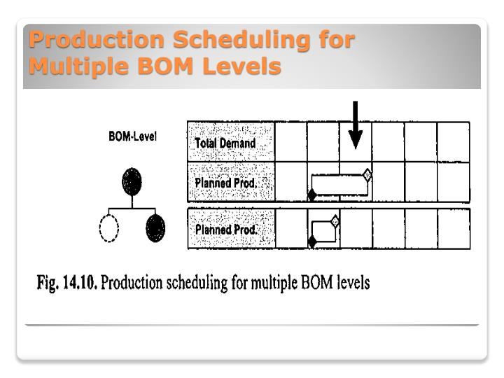 Production Scheduling for Multiple BOM Levels