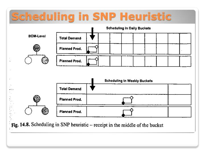 Scheduling in SNP Heuristic