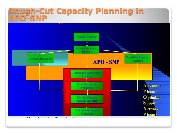 Rough-Cut Capacity Planning in APO-SNP