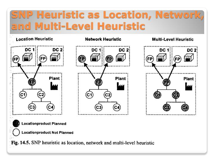 SNP Heuristic as Location, Network, and Multi-Level Heuristic