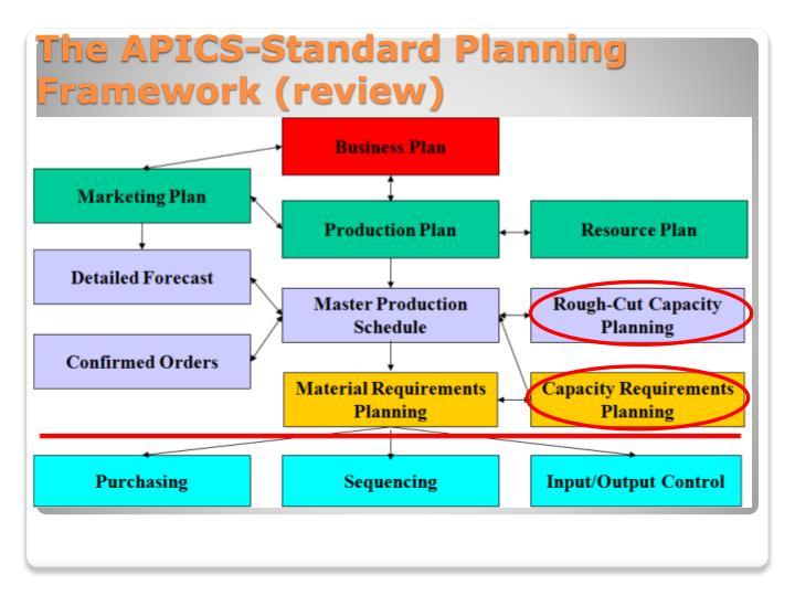 The APICS-Standard Planning Framework (review)